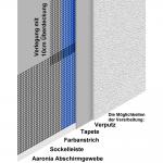 Abschirmgewebe A2000+ Beispiel-Verarbeitung